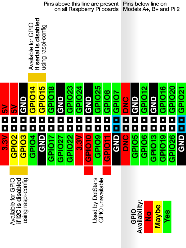 Python GPIO pin layout RaspberryPi