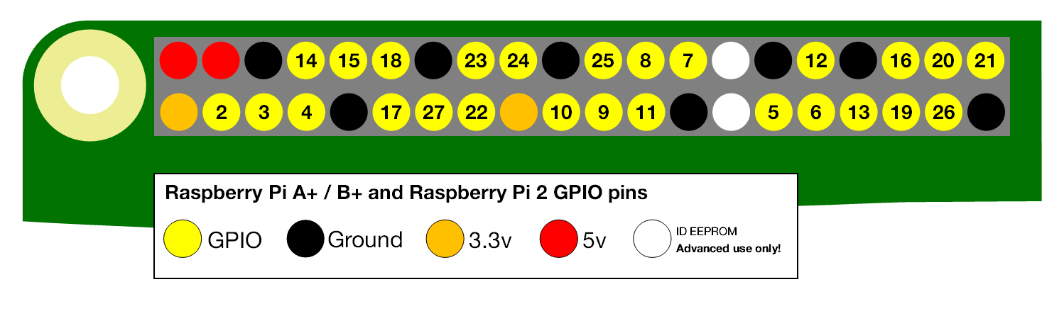Default pin layout RaspberryPi